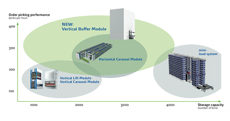 The Vertical Buffer Module's field of application
